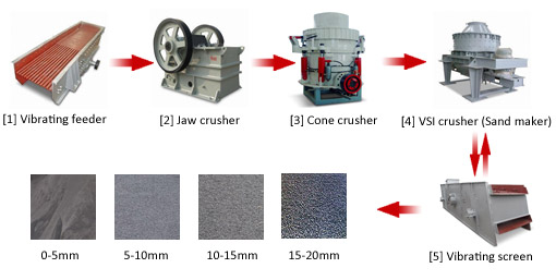Granite Crushing Line